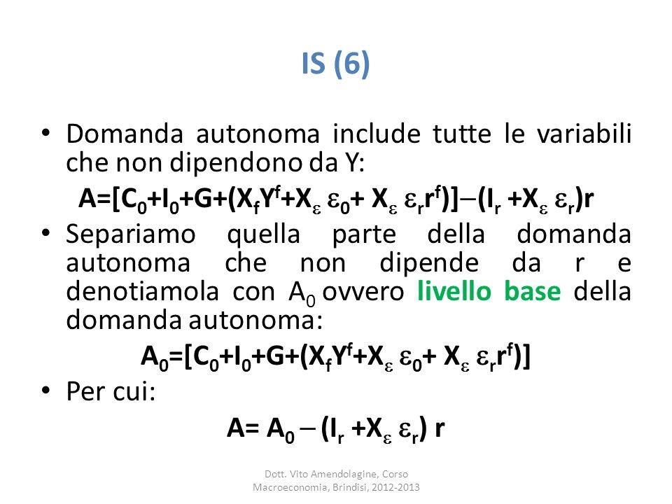IS (6) Domanda autonoma include tutte le variabili che non dipendono da Y: A=[C0+I0+G+(XfYf+X 0+ X rrf)](Ir +X r)r.